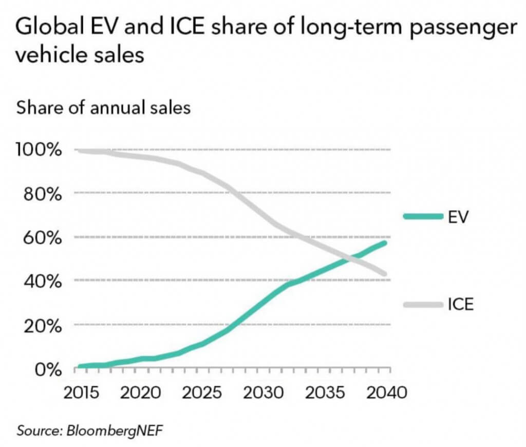 What percentage of cars will be electric by 2040